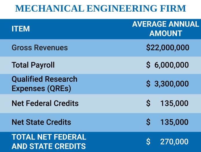 Mechanical Engineering Firm Case Study